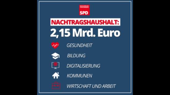 2,15 Mrd. Euro im Nachtragshaushalt